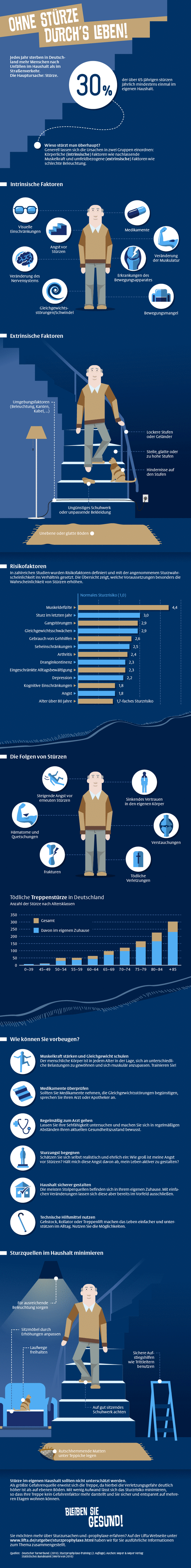 Infografik: Ein Überblick zum Thema Stürze im Alter